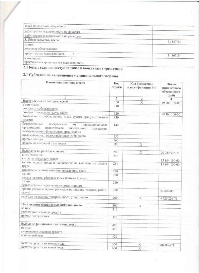 план фхд бюджетного учреждения на 2014 год бланк